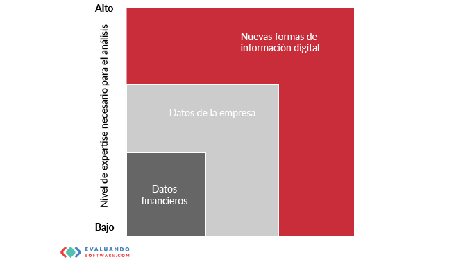 El rol del director financiero en la transformación digital